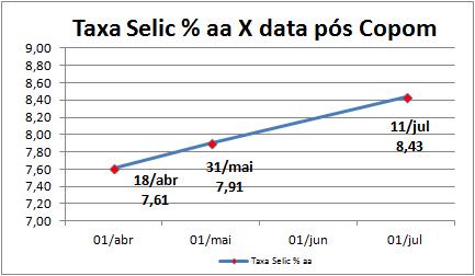 TSelic 15-04-13