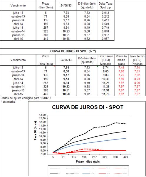 Curvas_24-06-13 curta semanal